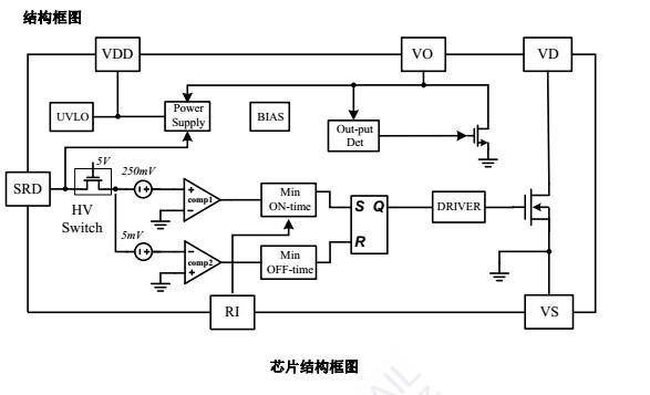 CR3001 是一款高性能同步整流开关,可以应用于输出电压为 5V 的 AC/DC 充电器和适 配器中。CR3001 中集成了一个 N 沟道的功率 MOS 开关管,用来替换传统的整流二极管。 由于功率 MOS 管的导通压降远小于整流二极管,因此它可以有效的提升系统的转换效率, 同时降低热损耗,从而更容易满足高能效的要求。CR3001 高度集成的功能和精简的系统应 用电路更适合于小功率充电器和适配器等对效率和体积有较高要求的应用。 CR3001 通过检测变压器输出端绕组实现精确的同步整流控制,可工作于 DC