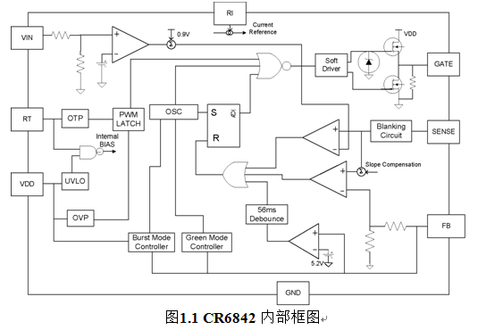 CR6842/CR6845 应用指导书 V1.2 芯片特征: * 高集成特性可使系统外部器件减至最少 * 低的启动电流:7.5uA(Typ)、低的工作电流:3mA(Typ) * 内置频率抖动以改善 EMI 特性 * 内置前沿消隐(LEB)电路和同步斜率补偿 * 为改善效率和最小待机功耗而设计的 Hiccup Mode & PFM 工作模式 * VDD 欠压保护(UVLO)、过压保护(OVP)及 VDD 电压钳位功能、过温保护(OTP) 、OLP 等多种自恢复 保护内置 OCP 补偿模块,优越的 O